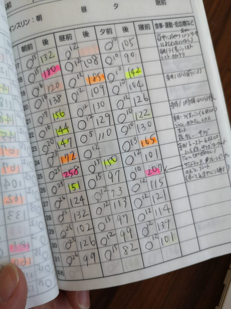 血糖値自己管理ノート